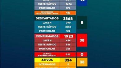 Foto de Boletim de Valença aponta 58 óbitos por COVID-19 e 38 novos casos nas últimas 24h