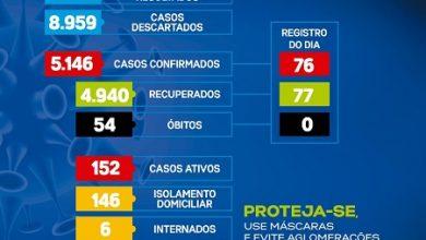 Foto de Covid-19: 76 novos casos foram registrados nas últimas 24h em Santo Antônio de Jesus