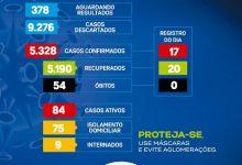 Foto de Covid-19: 84 casos ativos e 09 internados em Santo Antônio de Jesus; boletim das últimas 24h