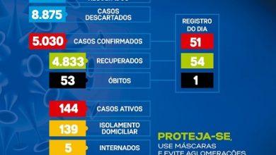 Foto de Covid-19: Mais 01 óbito é registrado em Santo Antônio de Jesus; 51 novos casos nas últimas 24h