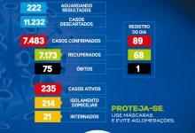 Foto de 09 óbitos registrados por COVID-19 em uma semana em Santo Antônio de Jesus; 235 casos ativos