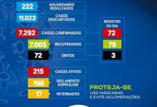 Foto de Urgente: 03 óbitos por COVID-19 nas últimas 24h em Santo Antônio de Jesus; 215 casos ativos