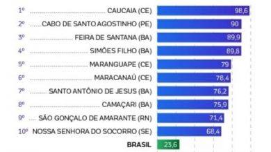 Foto de Santo Antônio de Jesus a 7ª cidade com mais mortes violentas do Brasil; entenda